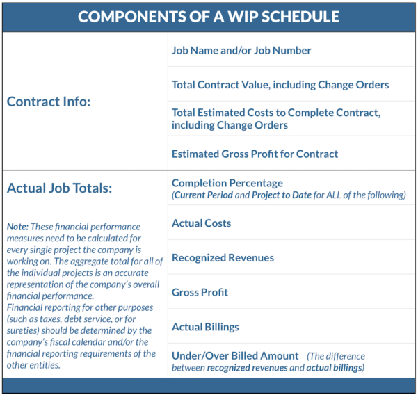 Construction Project Cash Flow Spreadsheet In Construction Accounting: What Is A Work In Progress Schedule?