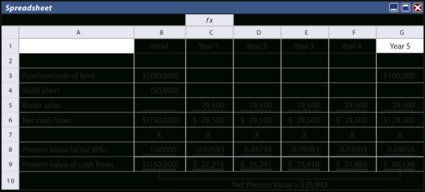 Construction Project Cash Flow Spreadsheet In Evaluation Of Longterm Projects  Principlesofaccounting