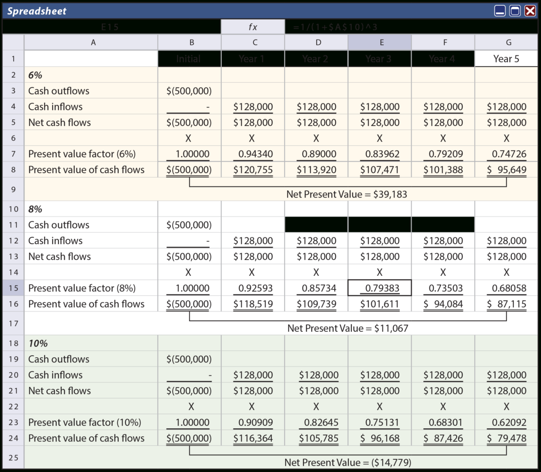 Construction Project Cash Flow Spreadsheet Within Evaluation Of Longterm Projects  Principlesofaccounting