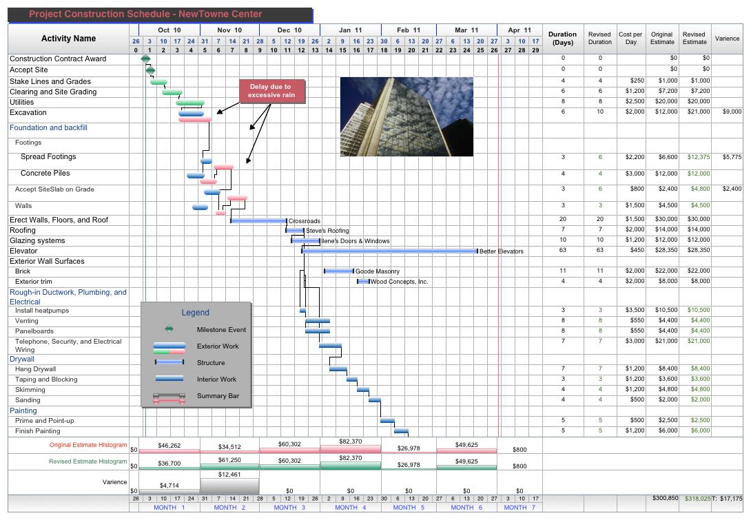 Construction Project Management Excel Spreadsheet Inside Project Management Sheet Template Construction Templates Spreadsheet