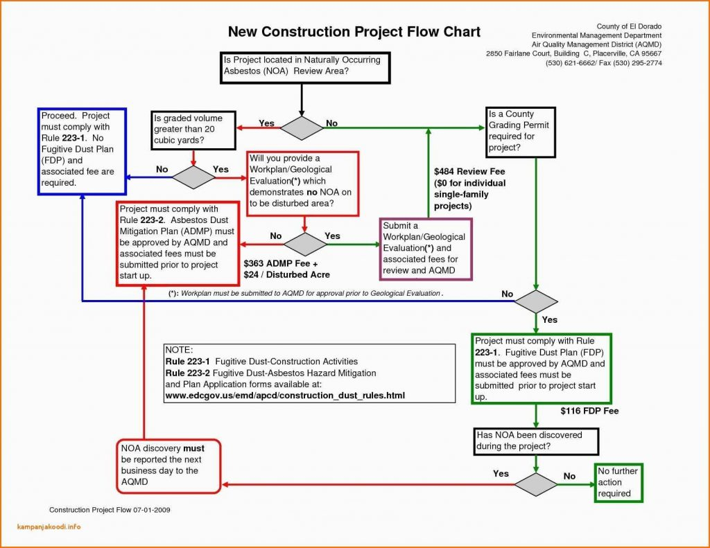 Construction Project Management Spreadsheet For Construction Project Management Spreadsheet Template With Portfolio