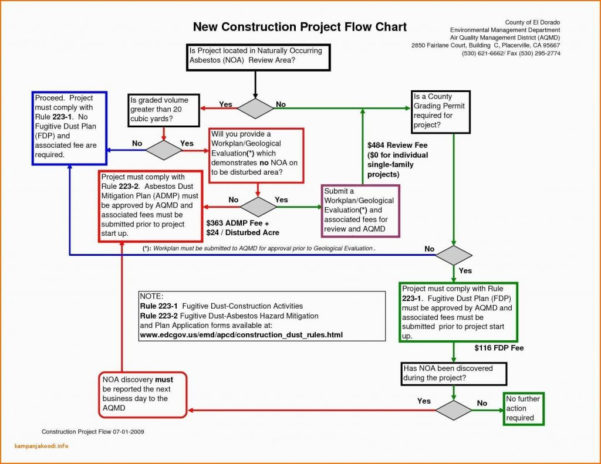 Construction Project Tracking Spreadsheet In Construction Project Management Spreadsheet Template With Portfolio