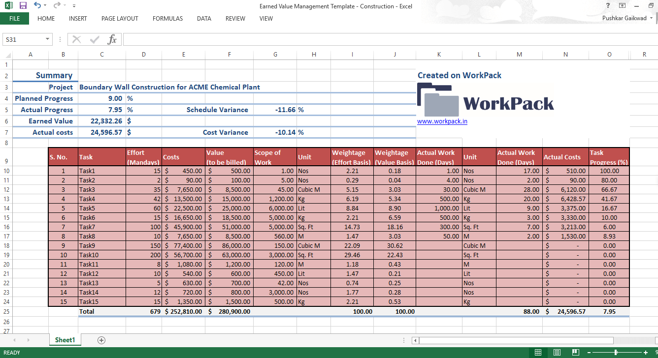 Construction Project Tracking Spreadsheet Throughout Excel Template For 'earned Value Management' In Construction Project