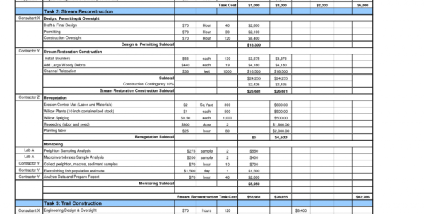 Construction Spreadsheet Examples Intended For Construction Project Cost Tracking Spreadsheet Beautiful Bud Ing