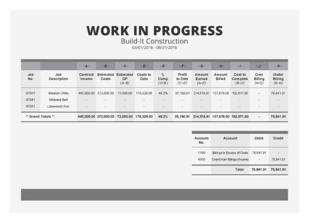 Construction Work In Progress Spreadsheet In The Field Guide To Construction Wip Reports [Sample Wip Report]