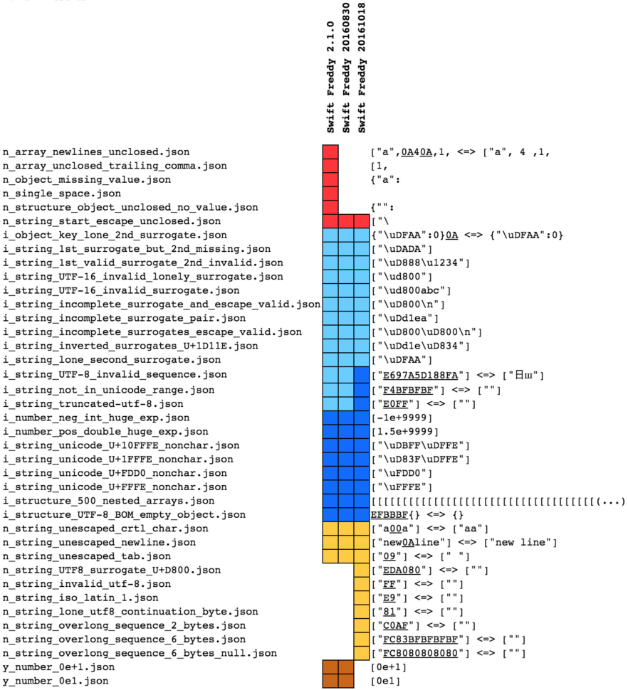Convert Json To Spreadsheet Throughout Convert Spreadsheet To Json Fresh Seriot Parsing Json Is A Minefield