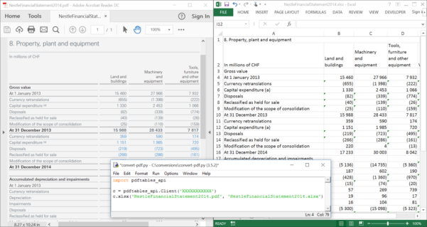 Convert Pdf Into Excel Spreadsheet Throughout Convert Pdf To Excel, Csv Or Xml With Python — Pdftables