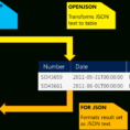 Convert Spreadsheet To Json Regarding Json In Sql Server 2016: Part 1 Of 4  Sql Server Blog