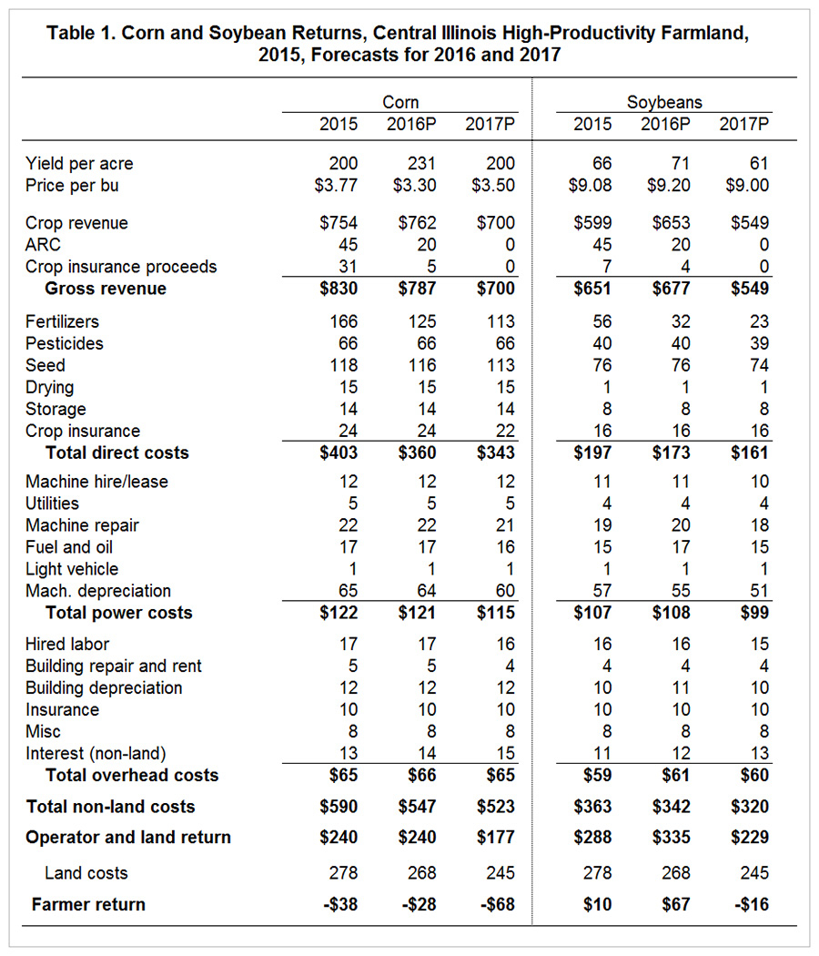 Corn Cost Per Acre Spreadsheet For 2017 Crop Budgets, 2016 Crop Returns And 2016 Incomes • Farmdoc Daily