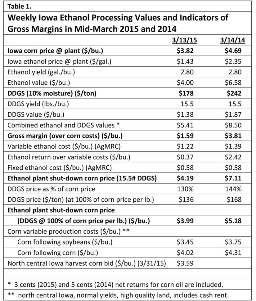 Corn Cost Per Acre Spreadsheet With Impact Of Low Ethanol Prices On The Corn Market  Agricultural