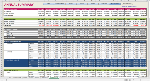 Corn Cost Per Acre Spreadsheet With Regard To Crop Budget Spreadsheet  Laobing Kaisuo