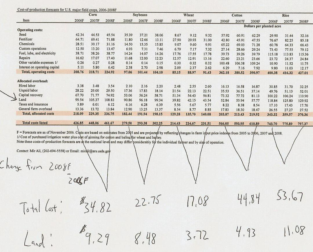 Corn Cost Per Acre Spreadsheet With Regard To Farmpolicy » Blog Archives » Production Costs