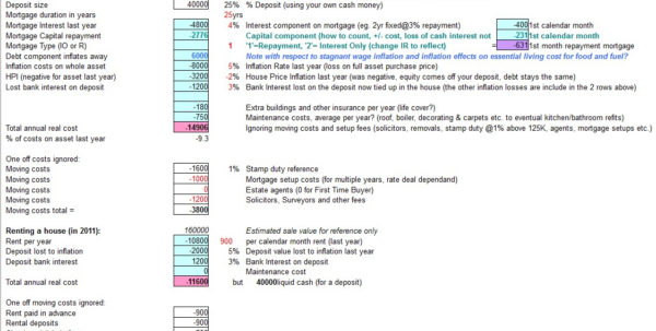 Cost Of Buying A House Spreadsheet With Buying Vs. Renting Calculator Experiment Free Spreadsheet  House