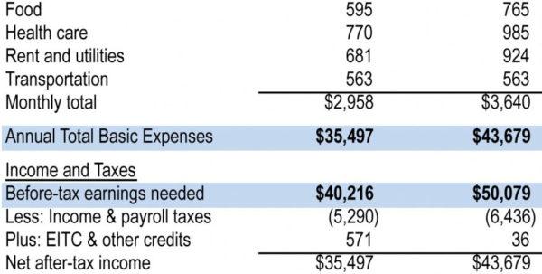 Cost Of Living Spreadsheet In Cost Of Living Spreadsheet  Aljererlotgd