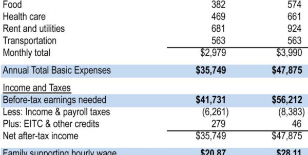 Cost Of Living Spreadsheet In Example Expense Report And The Cost Of Living In Iowa 2014  Tagua