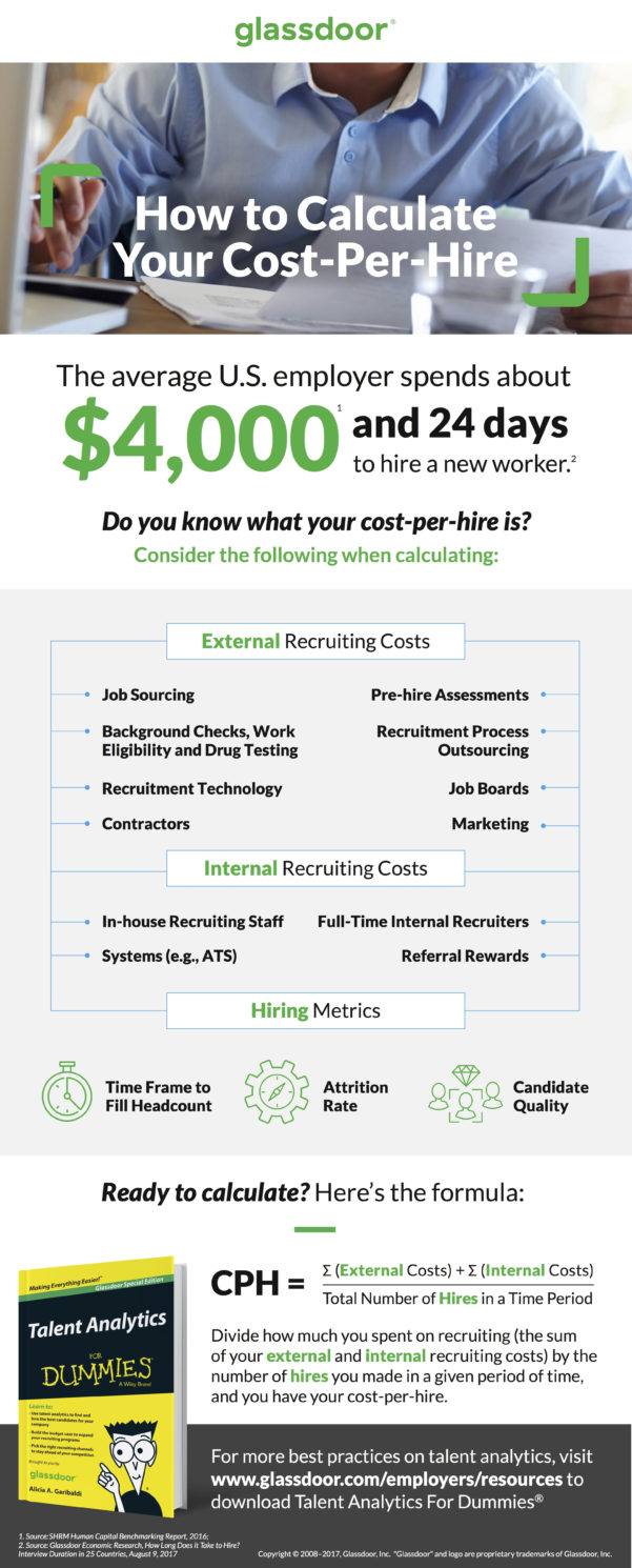 Cost Per Hire Spreadsheet For How To Calculate Costperhire Cph
