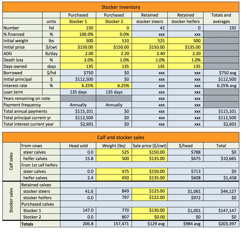 Cow Calf Budget Spreadsheet For Cr3252 Ranch Calculator Ranchcalc » Osu Fact Sheets