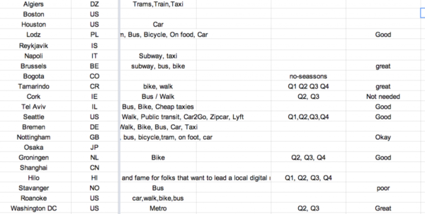 Coworking Space Spreadsheet For How I Got My Startup To #1 On Both Product Hunt And Hacker News