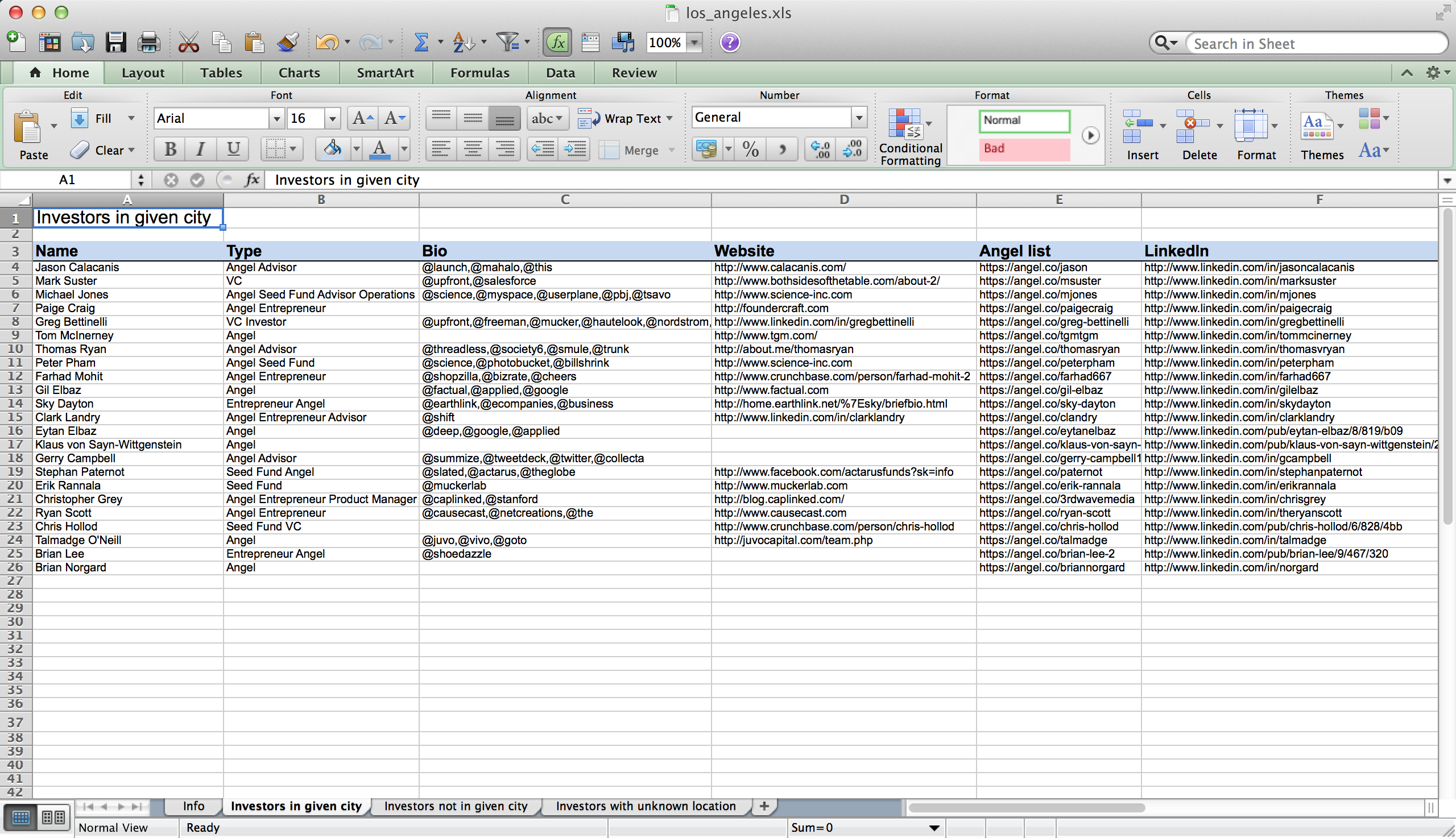 Coworking Space Spreadsheet With Regard To Finding Investors –Hacking Angellist  Steffen Thilsted