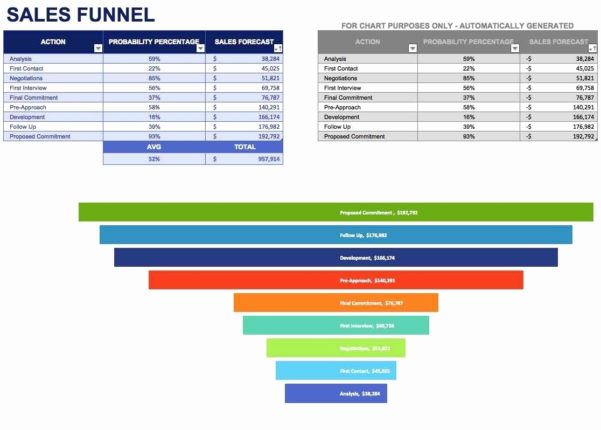 Creating A Sales Pipeline Spreadsheet For Example Of Sales Funnel Spreadsheet Creating Pipeline Best
