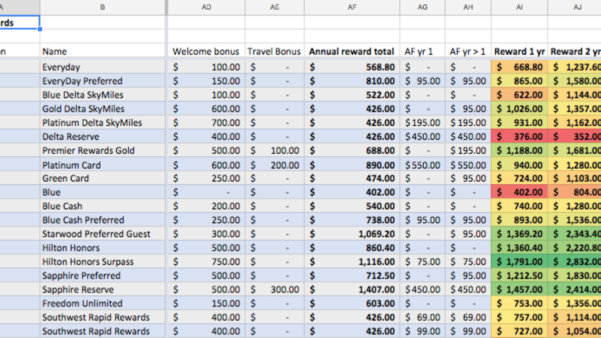 Credit Card Rewards Spreadsheet Pertaining To Find The Best Rewards Credit Card, Based On Your Actual Spending
