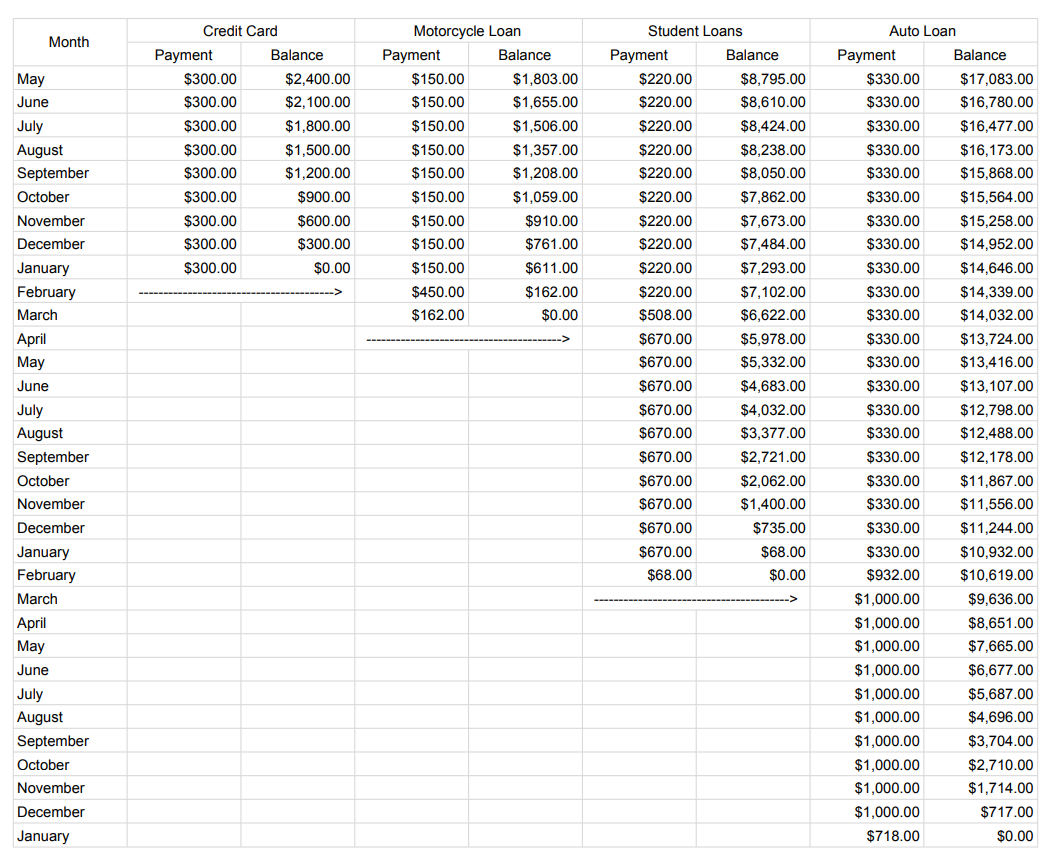 Credit Card Rewards Spreadsheet Throughout I Made A Spreadsheet Illustrating How I Could Pay Off All Of My