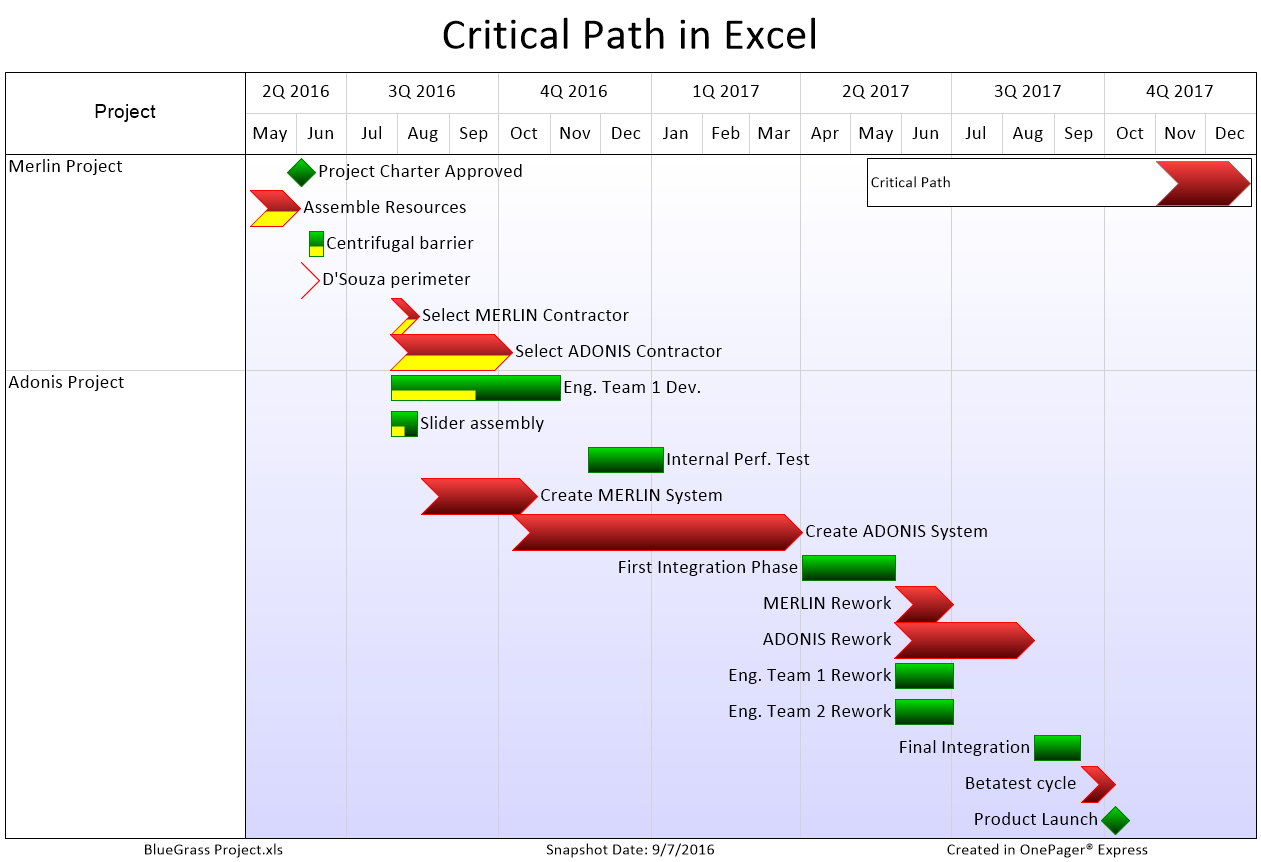 Critical Path Excel Spreadsheet Template Within Displaying Critical Path In Your Excel Gantt Chart  Onepager Blog