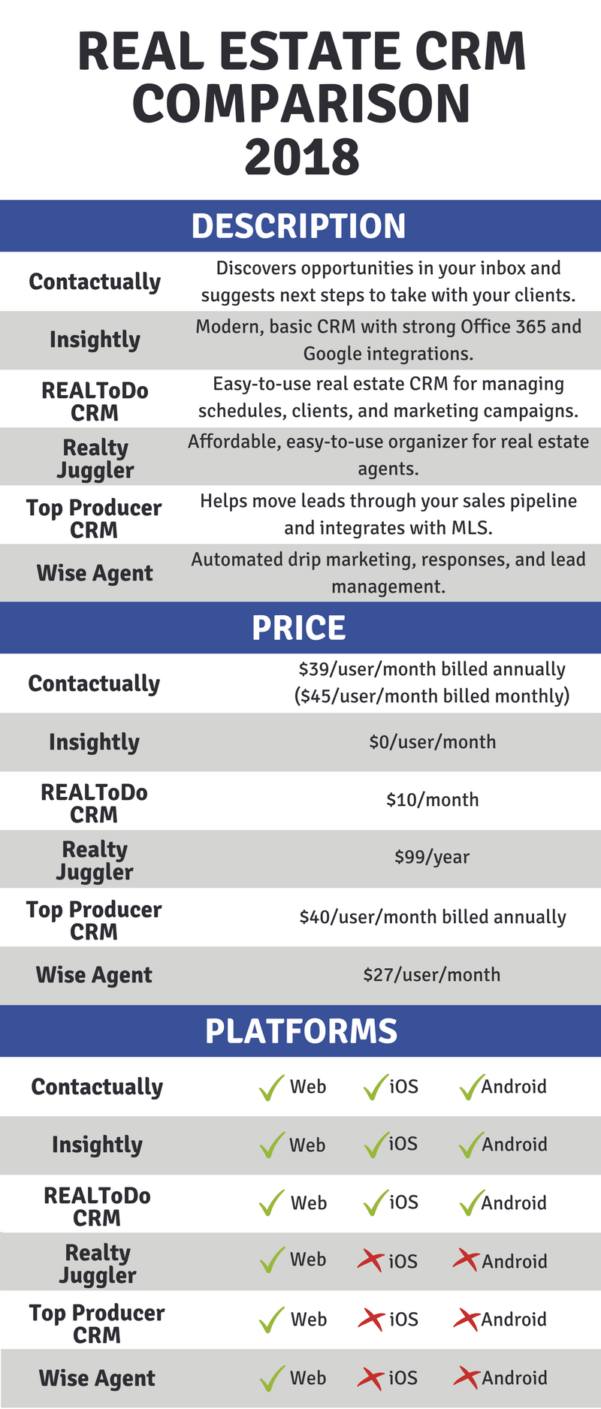 Crm Comparison Spreadsheet Intended For Real Estate Crm Comparison 2018