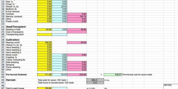 Crop Production Cost Spreadsheet Inside Don't Go On A Hunch: Identifying Profitability Onfarm  Farmlink