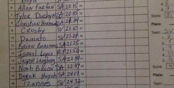 Cross Country Scoring Spreadsheet Inside 10/26 Meets – Redwood Empire Running