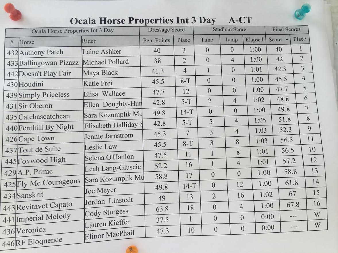 Cross Country Scoring Spreadsheet Inside Ocala Horse Properties Cci2* Cross Country Photo Gallery  Eventing