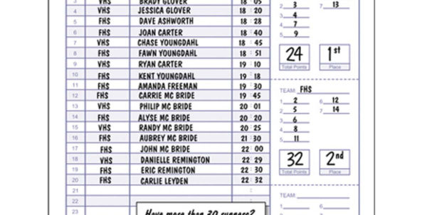 Cross Country Scoring Spreadsheet Within Glovers Cc810 Cross Country Score Sheets Each