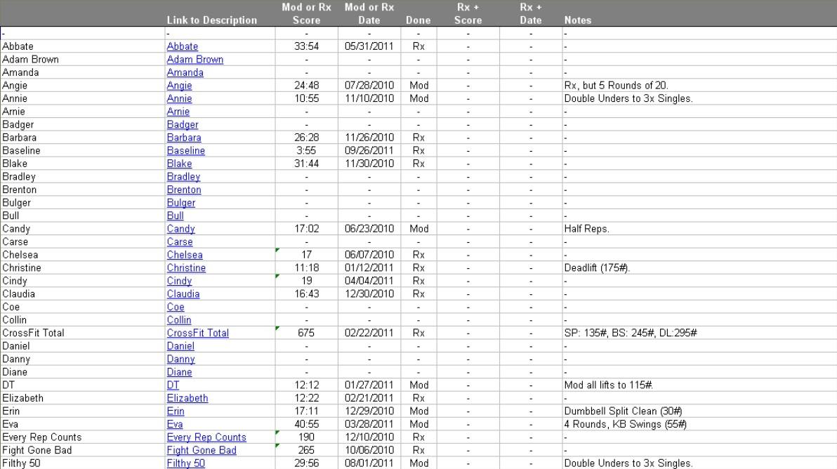 Crossfit Programming Spreadsheet Throughout Crossfit Programming Spreadsheet Papillon Northwan