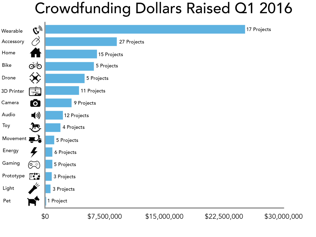 Crowdfunding Comparison Spreadsheet Throughout The State Of Hardware Crowdfunding In Q1  Techcrunch