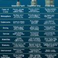 Cruise Comparison Spreadsheet Pertaining To Small Ship Vs Big Ship Comparison, Cruise Guide