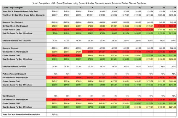 Cruise Comparison Spreadsheet Regarding Explain Voom  Royal Caribbean Discussion  Royal Caribbean Blog