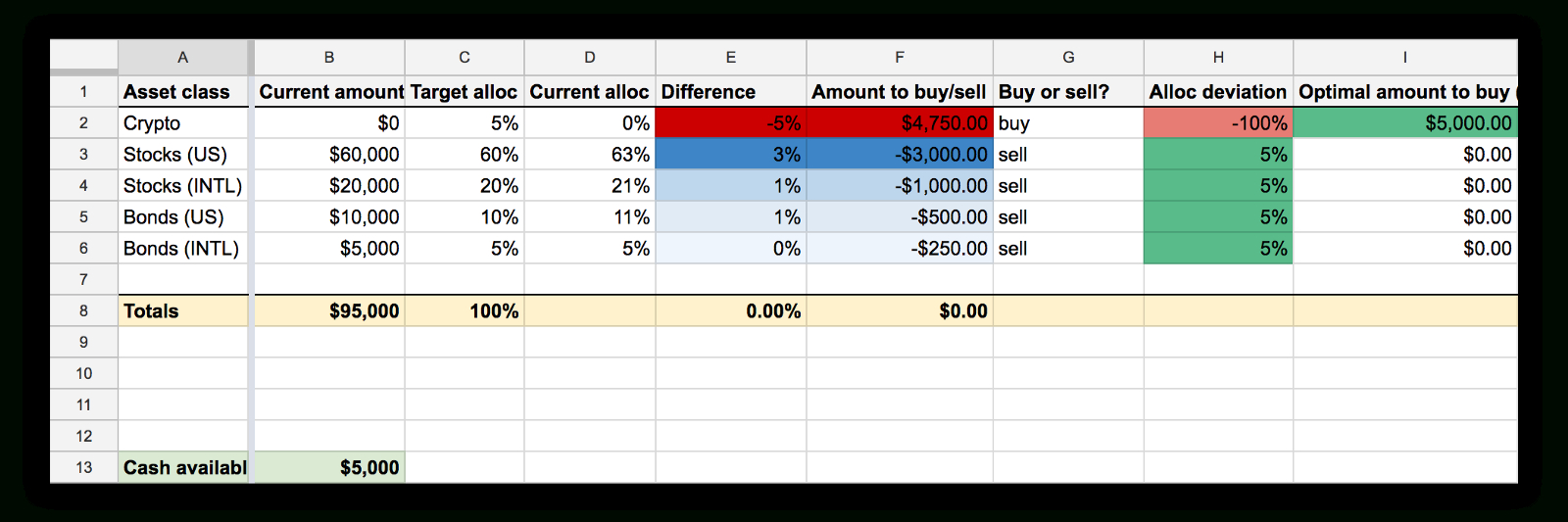 Crypto Day Trading Spreadsheet Within Intelligent Investing In Cryptocurrencies – Hacker Noon