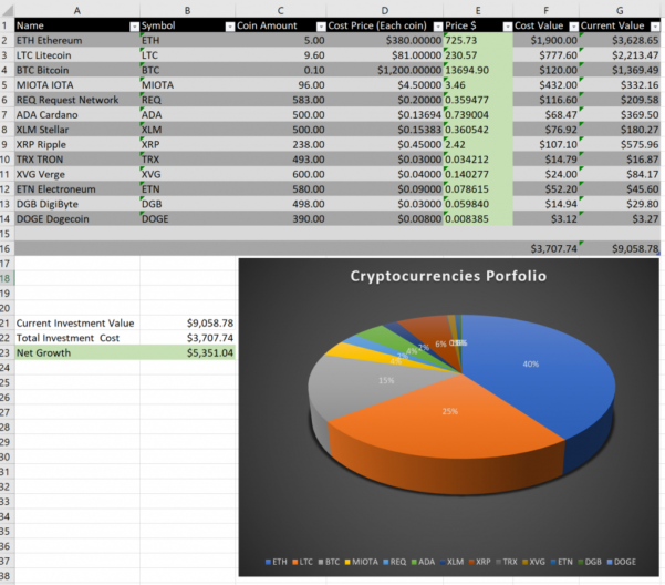 Cryptocurrency Excel Spreadsheet Tracker With Regard To Manage Cryptocurrency Portfolio In Excel  Crypto Currencies