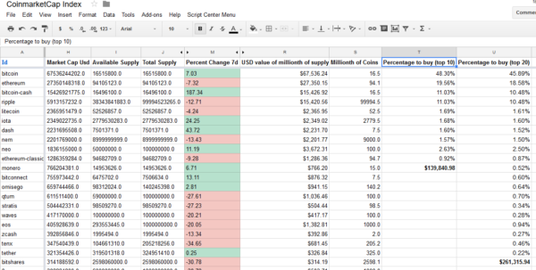 Cryptocurrency Trading Spreadsheet With What Percentage Should You Invest In Each Cryptocurrency To Become A