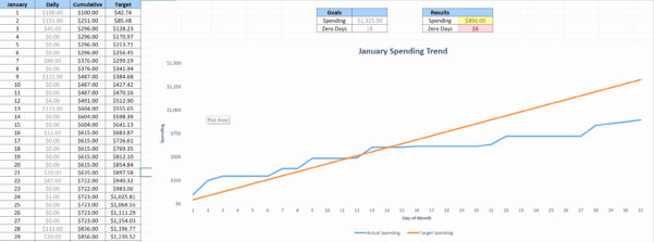 Cut Fill Calculations Spreadsheet For Cut And Fill Calculations Spreadsheet – Spreadsheet Collections