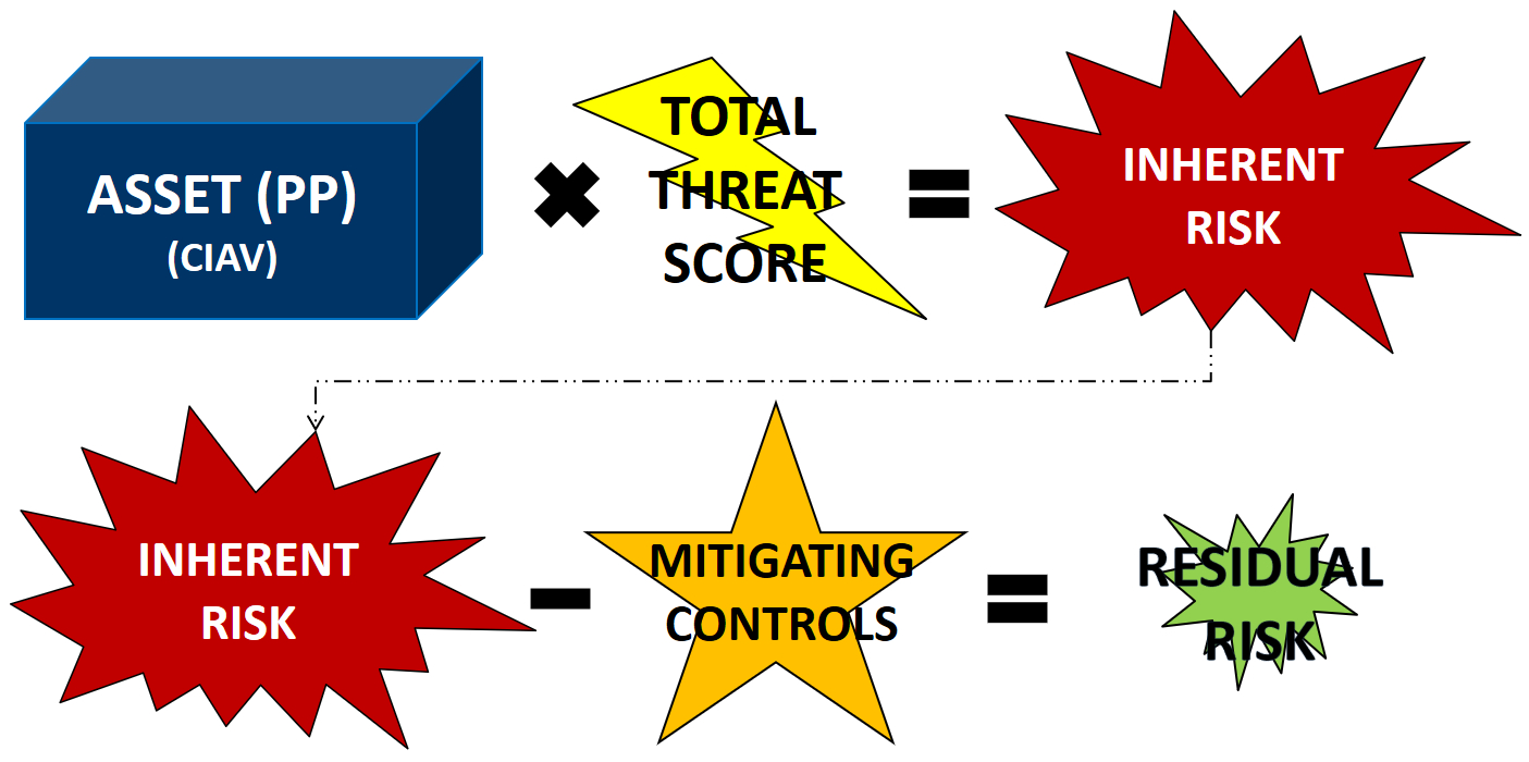 Cybersecurity Assessment Tool Spreadsheet In Build A Better It Risk Assessment  Sbs Cybersecurity