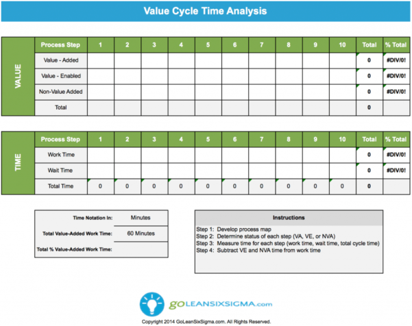 Cycle Time Study Excel Spreadsheet With Regard To Value Analysis  Goleansixsigma