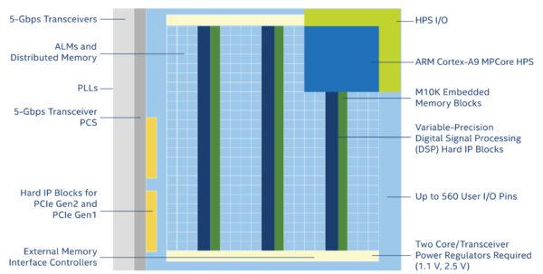 Cyclone Design Spreadsheet Within Cyclone® V Fpga Features  Intel® Fpga