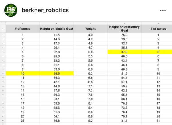 D1 Stack Height Calculation Spreadsheet Within In The Zone: Cone Calculations  Vex Forum