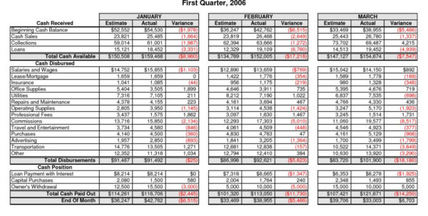 Daily Cash Flow Spreadsheet Template In Cash Flow Forecast Free Personal Finance Projection Template South