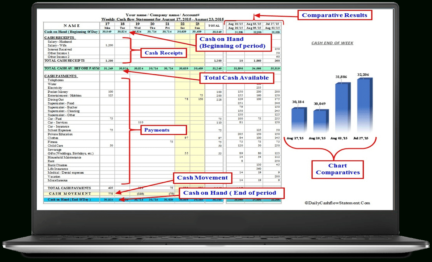 Daily Cash Flow Spreadsheet Template Throughout Cash Flow Statement  Here Is The Solution For You!