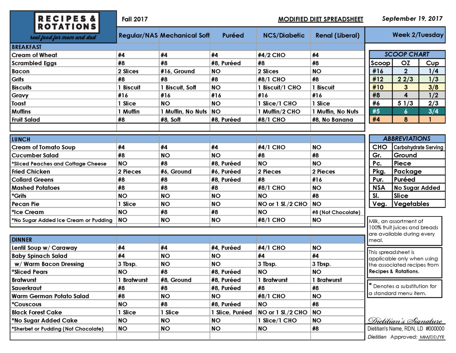 Daily Spreadsheet Throughout Daily Diet Spreadsheets  Recipes  Rotations