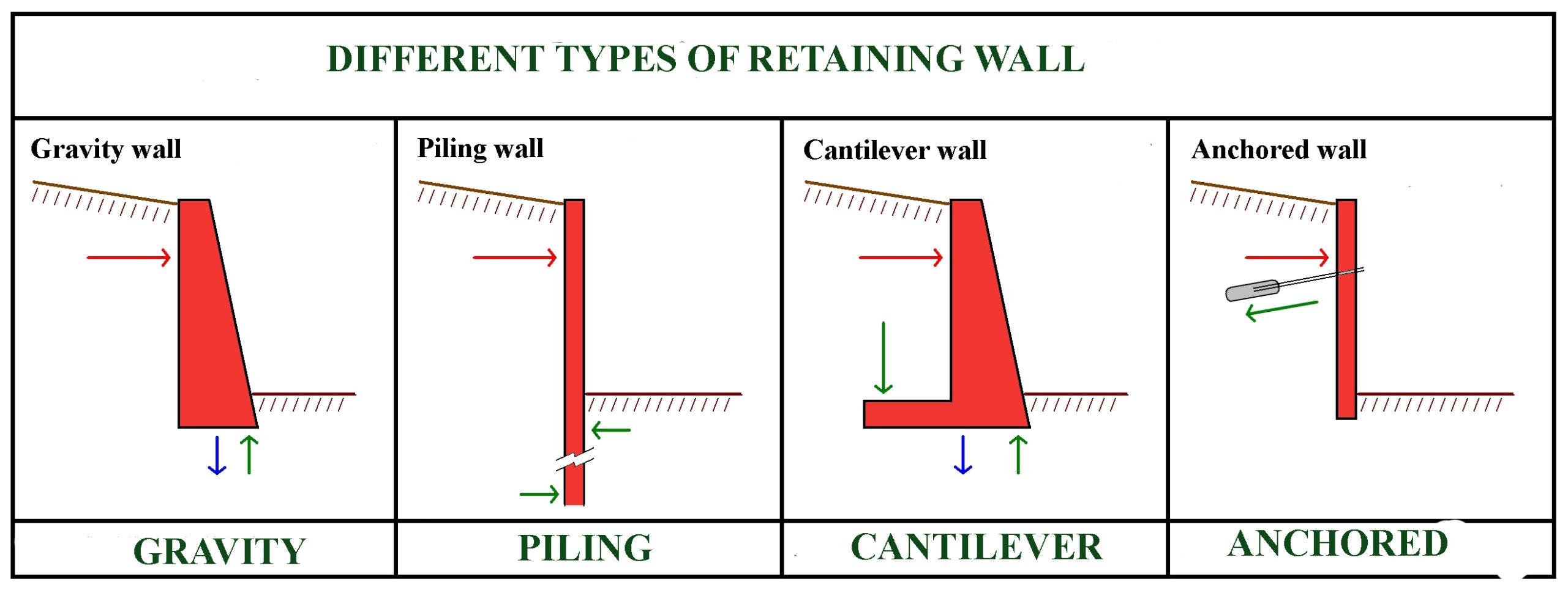 Dam Design Spreadsheet With Regard To Retaining Wall Calculation Spreadsheet Concrete Design Xls Example