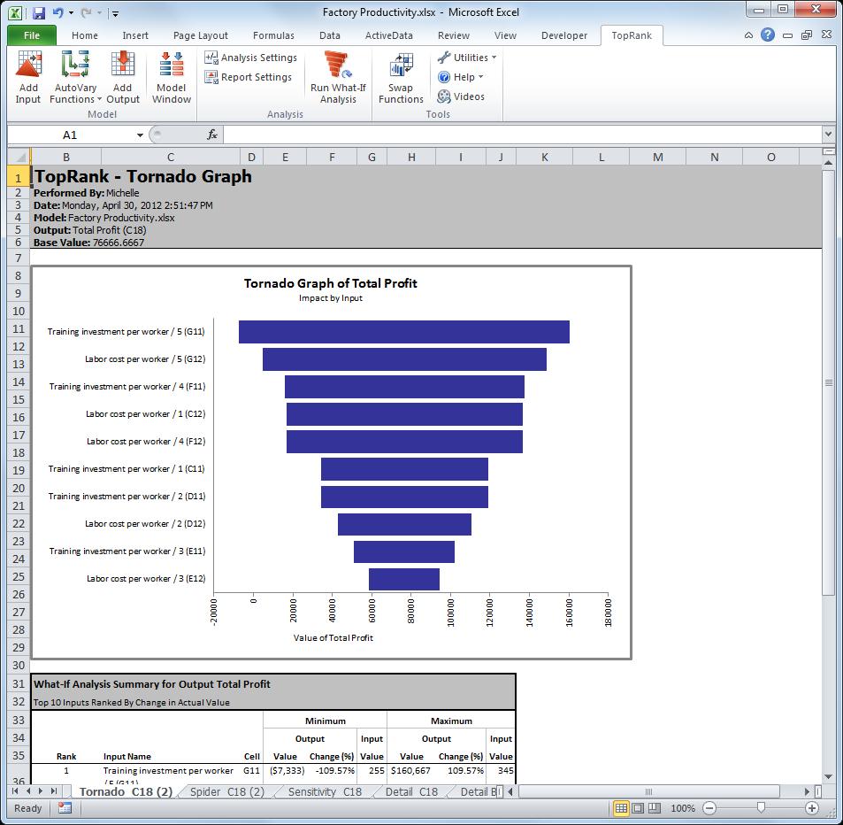 Data Analysis Using Spreadsheets Inside Toprank Whatif Sensitivity Analysis  Palisade Corporation