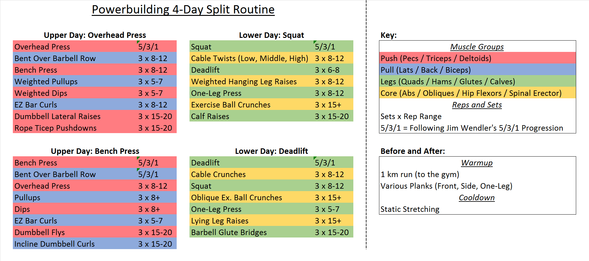 Deadlift Program Spreadsheet In Workout Sheets For Phul : Fitness
